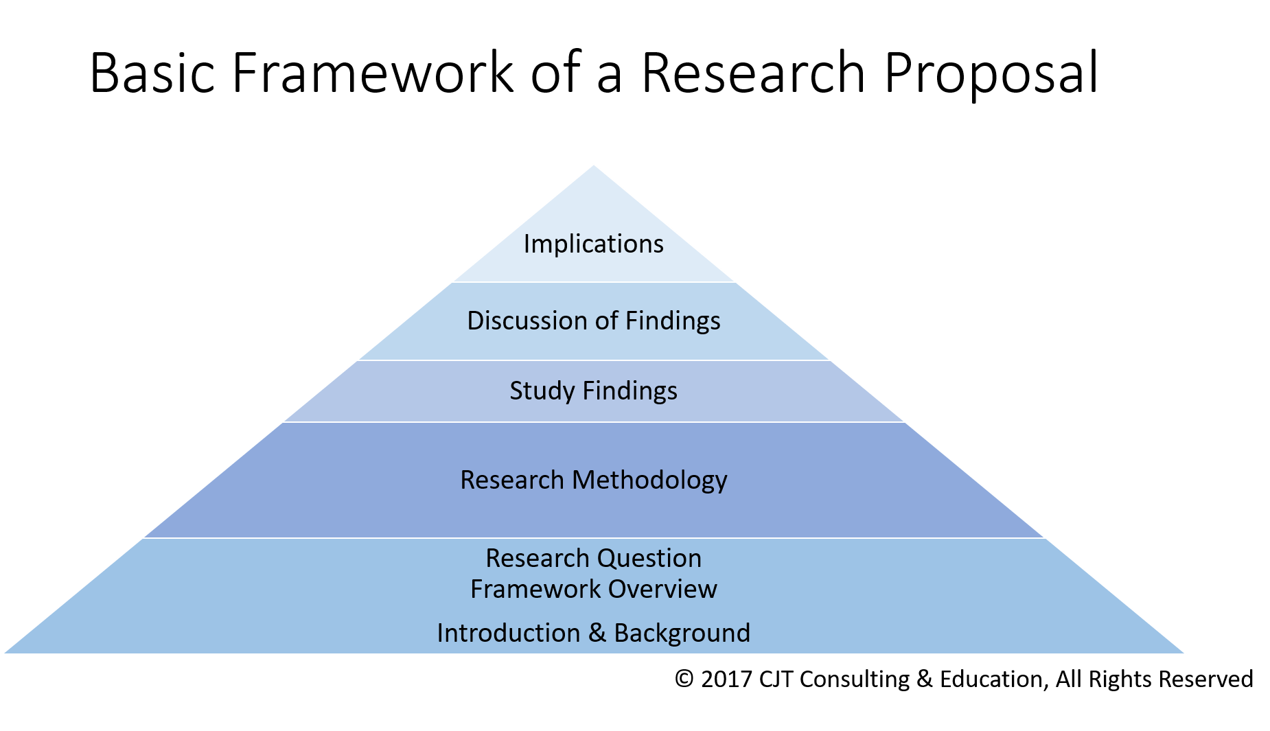 how to use a theory to frame your research study