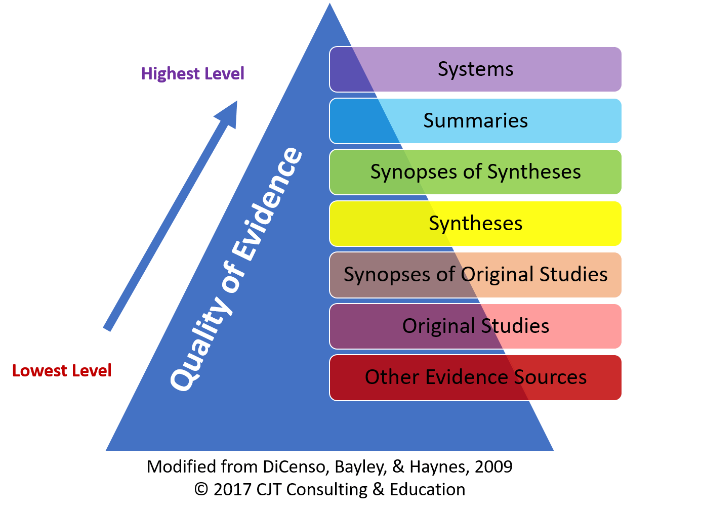 how to explain searches using the 6s pyramid