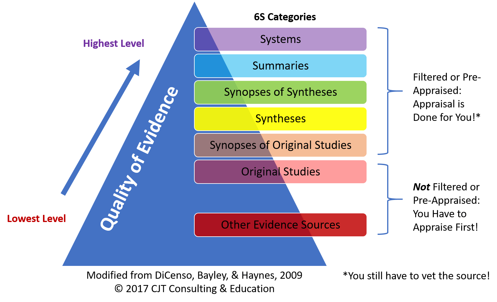 Using The 6s Pyramid To Find The Best Evidence Nursing